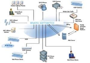 TRUNK SIP bisatel permet de faire transiter les appels téléphoniques via Internet